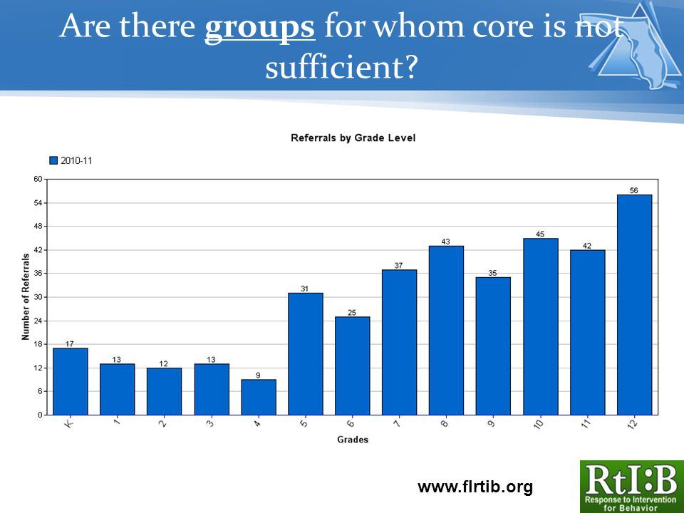 Are there groups for whom core is not sufficient www.flrtib.org
