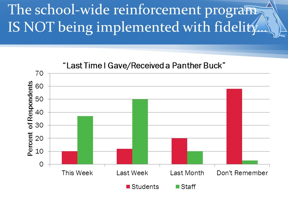 The school-wide reinforcement program IS NOT being implemented with fidelity…