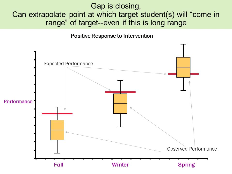 Performance Fall Positive Response to Intervention Expected Performance Observed Performance WinterSpring Gap is closing, Can extrapolate point at which target student(s) will come in range of target--even if this is long range