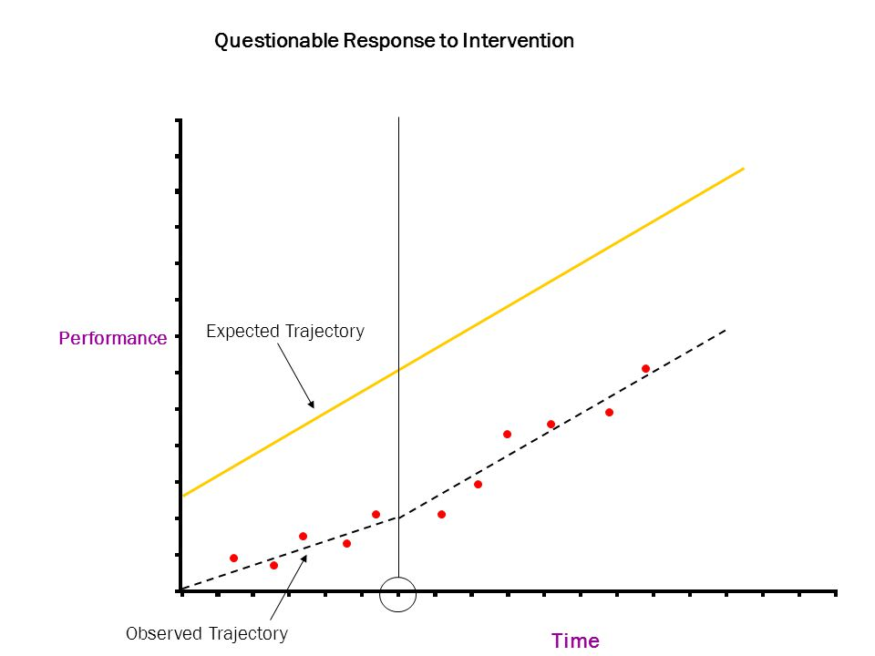 Performance Time Questionable Response to Intervention Expected Trajectory Observed Trajectory