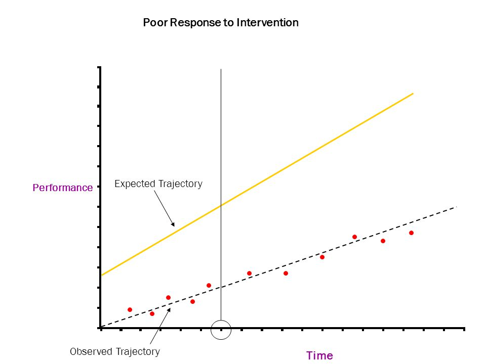 Performance Time Poor Response to Intervention Expected Trajectory Observed Trajectory