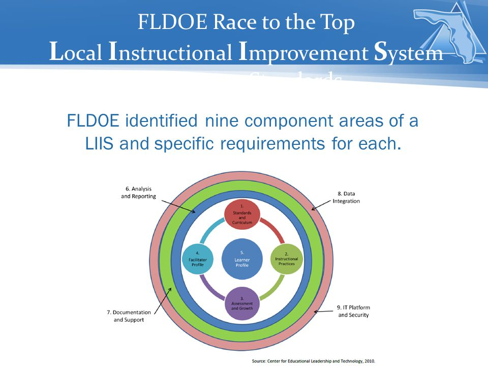 FLDOE Race to the Top L ocal I nstructional I mprovement S ystem Minimum Standards FLDOE identified nine component areas of a LIIS and specific requirements for each.