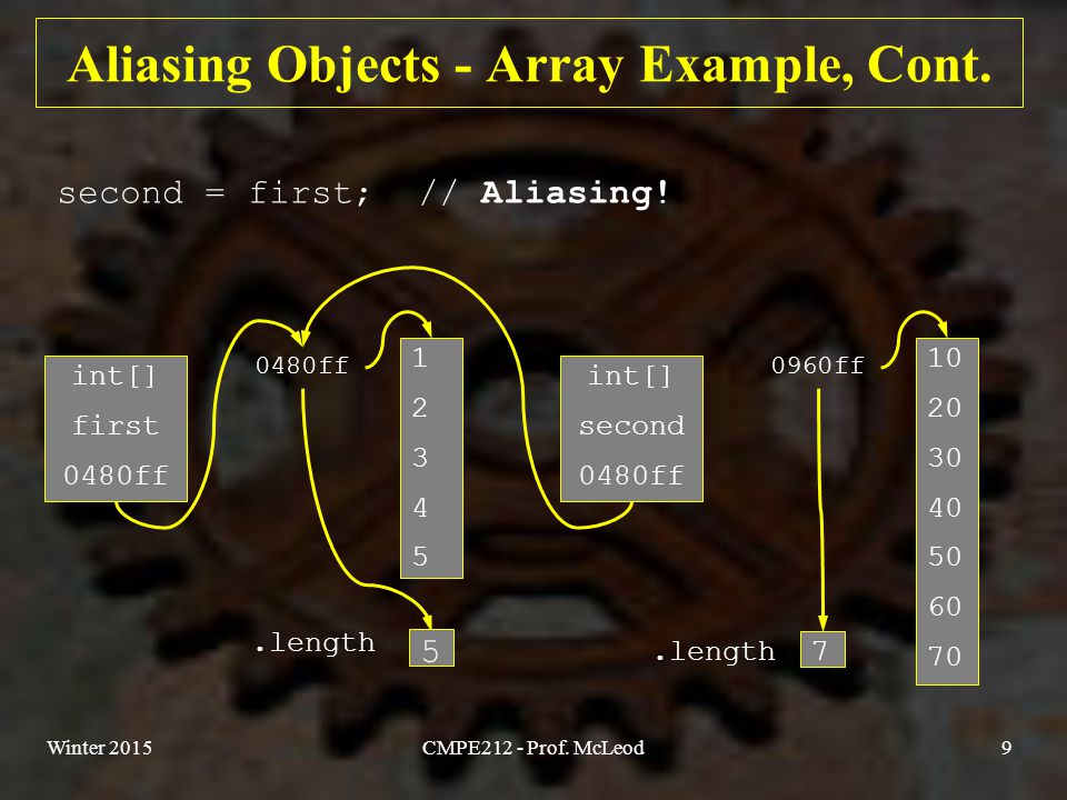 Winter 2015CMPE212 - Prof.McLeod10 Aliasing Objects - Array Example, Cont.