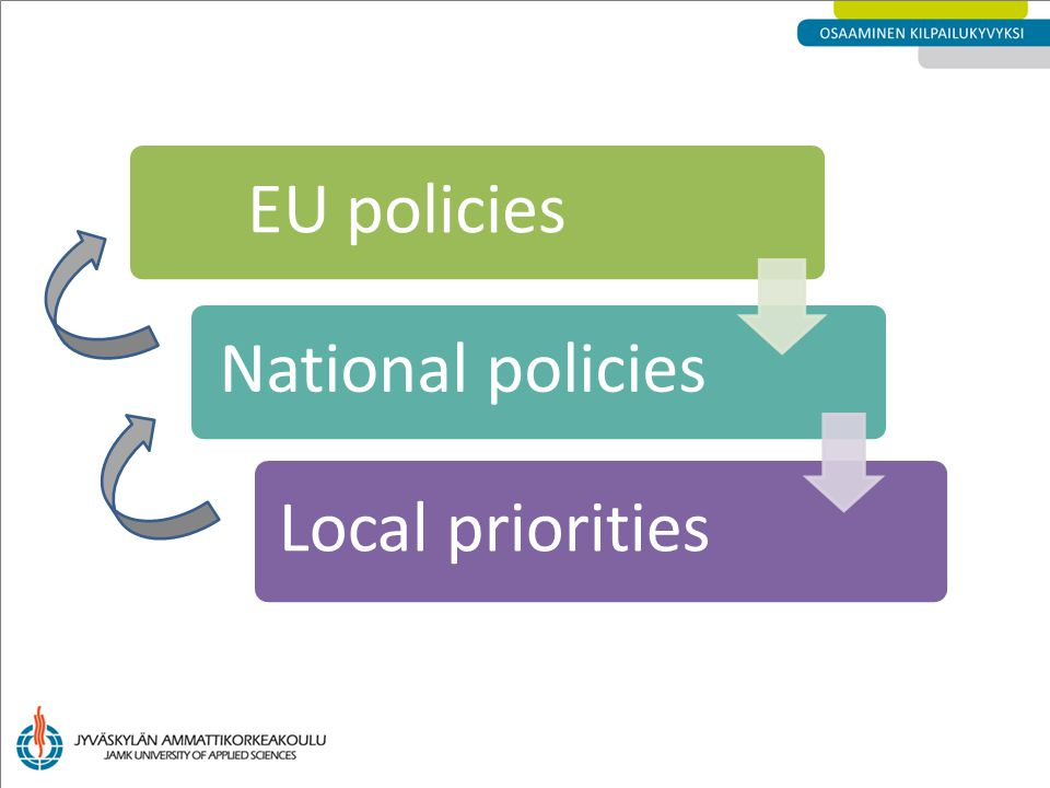 EU policiesNational policies Local priorities