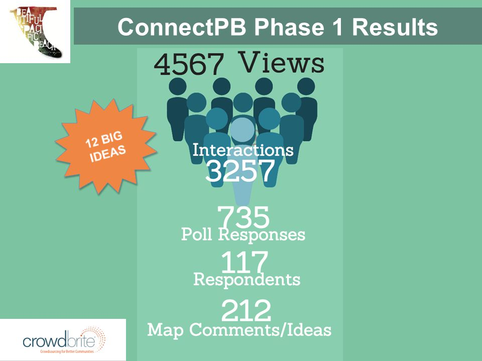 ConnectPB Phase 1 Results