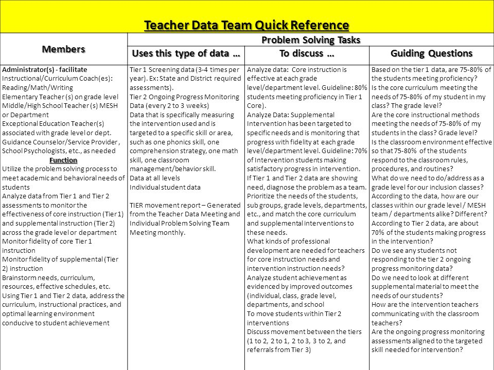 Teacher Data Team Quick Reference Members Problem Solving Tasks Uses this type of data … To discuss … Guiding Questions Administrator(s) - facilitate