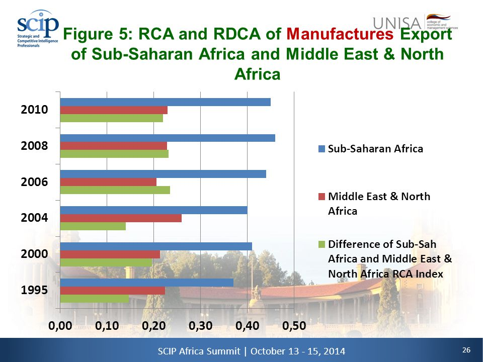 26 SCIP Africa Summit | October 13 - 15, 2014 Figure 5: RCA and RDCA of Manufactures Export of Sub-Saharan Africa and Middle East & North Africa