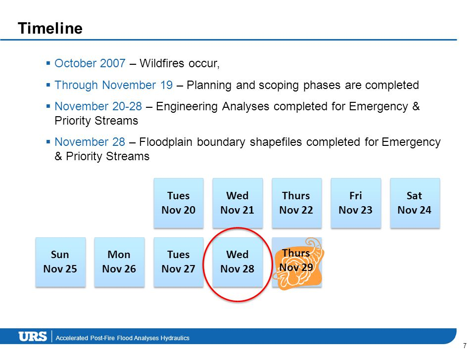 Accelerated Post-Fire Flood Analyses Hydraulics Timeline  October 2007 – Wildfires occur,  Through November 19 – Planning and scoping phases are com