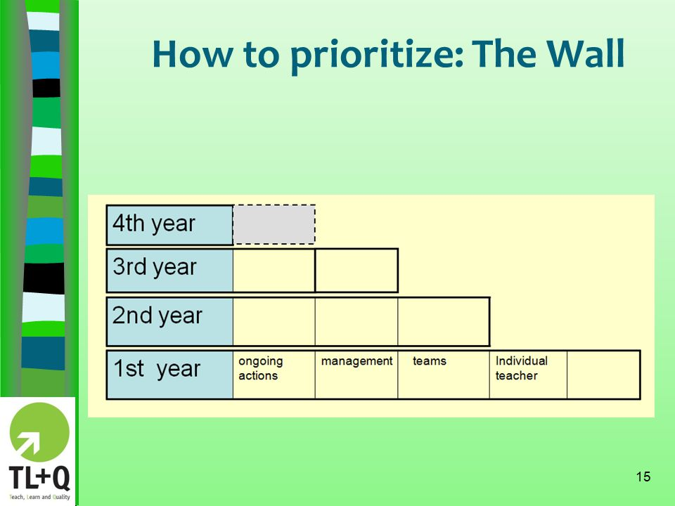 How to prioritize: The Wall 15