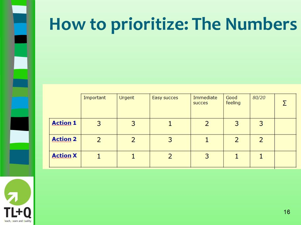 How to prioritize: The Numbers 16
