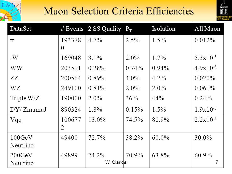 W. Clarida7 Muon Selection Criteria Efficiencies DataSet# Events2 SS QualityPTPT IsolationAll Muon tt193378 0 4.7%2.5%1.5%0.012% tW1690483.1%2.0%1.7%5