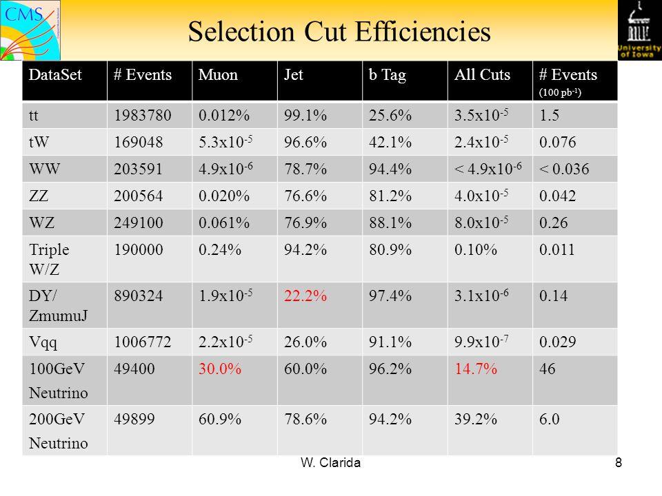 W. Clarida8 Selection Cut Efficiencies DataSet# EventsMuonJetb TagAll Cuts# Events (100 pb -1 ) tt19837800.012%99.1%25.6%3.5x10 -5 1.5 tW1690485.3x10