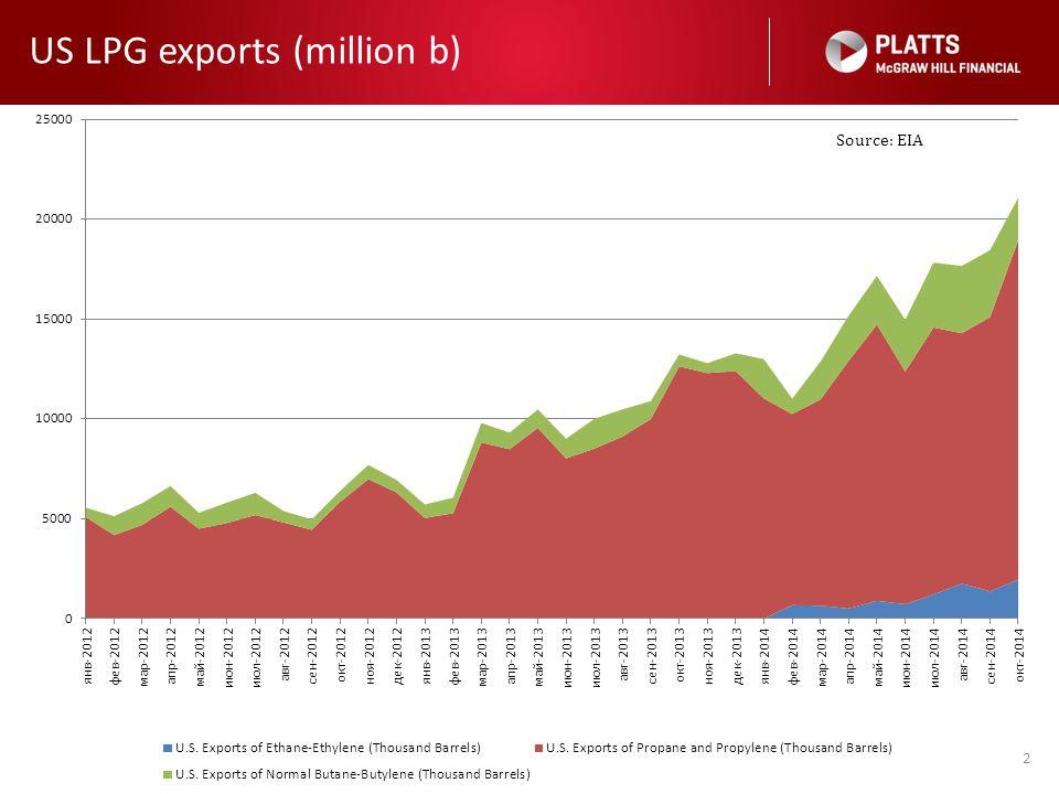 US LPG exports (million b) 2