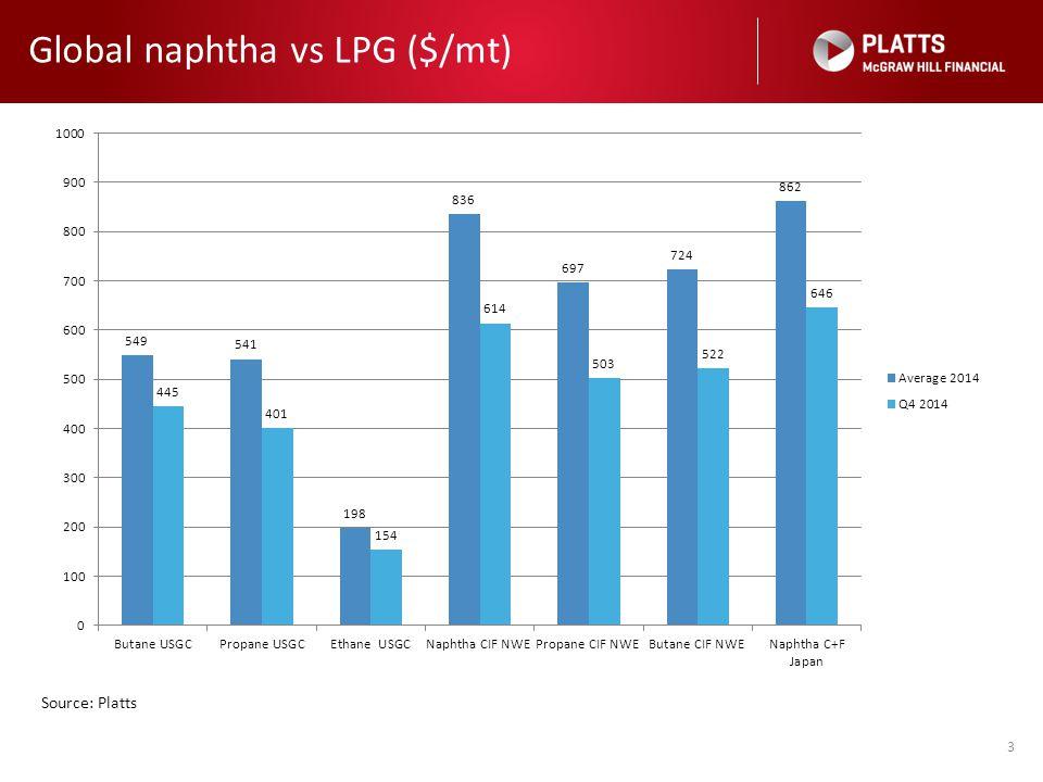 LPG discounts to naphtha widen 4