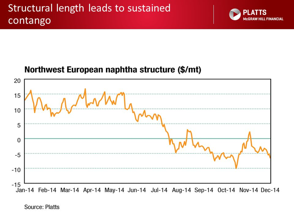 Structural length leads to sustained contango 6 Source: Platts