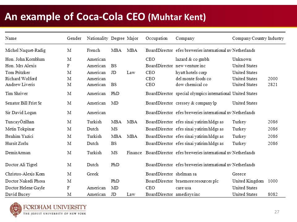 27 An example of Coca-Cola CEO (Muhtar Kent) 27 NameGenderNationalityDegreeMajorOccupationCompanyCompany CountryIndustry Michel Naquet-RadigMFrenchMBA BoardDirectorefes breweries international nvNetherlands Hon.