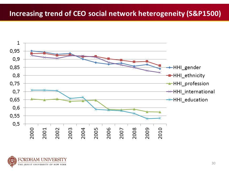 30 Increasing trend of CEO social network heterogeneity (S&P1500) 30