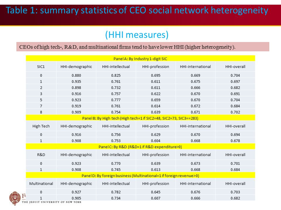 Table 1: summary statistics of CEO social network heterogeneity (HHI measures) Panel A: By Industry 1-digit SIC SIC1HHI-demographicHHI-intellectualHHI-professionHHI-internationalHHI-overall 00.8800.8250.6950.6690.704 10.9350.7610.6110.6750.697 20.8980.7320.6110.6660.682 30.9160.7570.6220.6700.691 50.9230.7770.6590.6700.704 70.9190.7610.6140.6720.684 80.9090.7540.6390.6710.702 Panel B: By High tech (High tech=1 if SIC2=48, SIC2=73, SIC3==283) High TechHHI-demographicHHI-intellectualHHI-professionHHI-internationalHHI-overall 00.9160.7560.6290.6700.694 10.9080.7530.6040.6680.678 Panel C: By R&D (R&D=1 if R&D expenditure>0) R&DHHI-demographicHHI-intellectualHHI-professionHHI-internationalHHI-overall 00.9230.7700.6390.6730.701 10.9080.7450.6130.6680.684 Panel D: By foreign business (Multinational=1 if foreign revenue>0) MultinationalHHI-demographicHHI-intellectualHHI-professionHHI-internationalHHI-overall 00.9270.7820.6450.6760.703 10.9050.7340.6070.6660.682 CEOs of high tech-, R&D, and multinational firms tend to have lower HHI (higher heterogeneity).