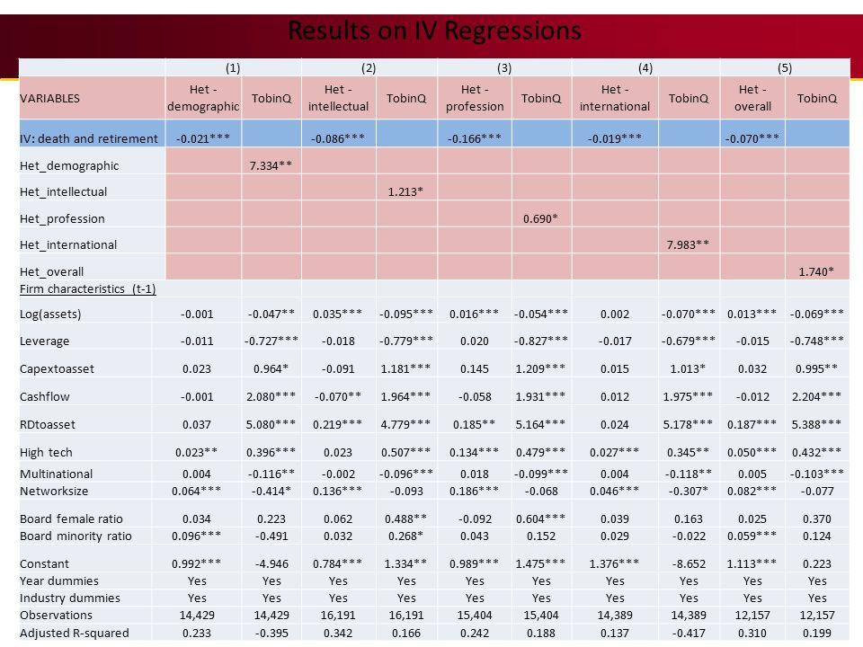 Results on IV Regressions 41 (1)(2)(3)(4)(5) VARIABLES Het - demographic TobinQ Het - intellectual TobinQ Het - profession TobinQ Het - international