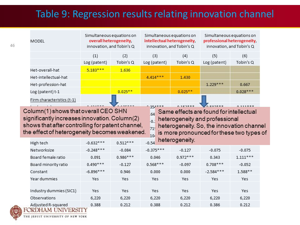 Table 9: Regression results relating innovation channel MODEL Simultaneous equations on overall heterogeneity, innovation, and Tobin s Q Simultaneous equations on intellectual heterogeneity, innovation, and Tobin s Q Simultaneous equations on professional heterogeneity, innovation, and Tobin s Q (1)(2)(3)(4)(5)(6) Log (patent)Tobin s QLog (patent)Tobin s QLog (patent)Tobin s Q Het-overall-hat5.183***1.636 Het-intellectual-hat4.414***1.430 Het-profession-hat1.229***0.667 Log (patent) t-10.025** 0.028*** Firm characteristics (t-1) Log(assets)0.434***-0.125***0.354***-0.153***0.502***-0.111*** Leverage-0.569***-0.529***-0.647***-0.556***-0.698***-0.578*** Capextoasset-0.9012.685***-0.2842.960***-0.998*2.677*** Cashflow0.477***1.491***0.719***1.581***0.521***1.527*** RDtoasset3.012***3.816***3.104***3.856***3.614***3.967*** High tech-0.632***0.512***-0.547***0.535***-0.463***0.546*** Networksize-0.248***-0.084-0.375***-0.127-0.075 Board female ratio0.0910.986***0.0460.972***0.3431.111*** Board minority ratio0.490***-0.1270.568***-0.0970.708***-0.052 Constant-6.896***0.9460.000 -2.584***1.588** Year dummiesYes Industry dummies (SIC1)Yes Observations6,220 Adjusted R-squared0.3880.2120.3880.2120.3860.212 46 Column(1) shows that overall CEO SHN significantly increases innovation.