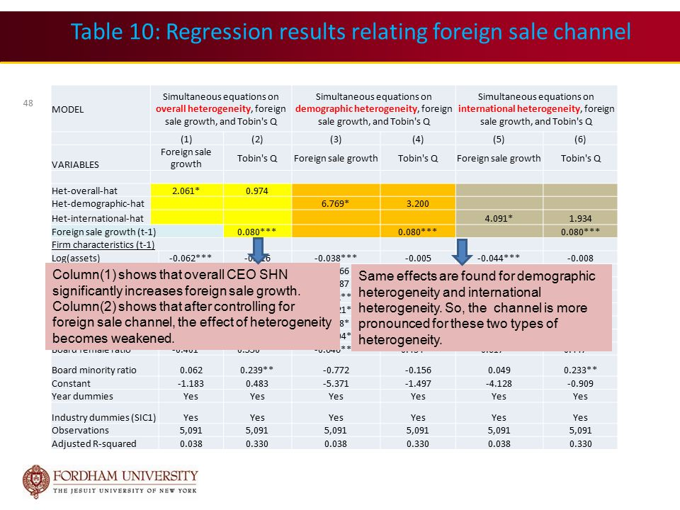 Table 10: Regression results relating foreign sale channel 48 MODEL Simultaneous equations on overall heterogeneity, foreign sale growth, and Tobin s Q Simultaneous equations on demographic heterogeneity, foreign sale growth, and Tobin s Q Simultaneous equations on international heterogeneity, foreign sale growth, and Tobin s Q (1)(2)(3)(4)(5)(6) VARIABLES Foreign sale growth Tobin s QForeign sale growthTobin s QForeign sale growthTobin s Q Het-overall-hat2.061*0.974 Het-demographic-hat6.769*3.200 Het-international-hat4.091*1.934 Foreign sale growth (t-1)0.080*** Firm characteristics (t-1) Log(assets)-0.062***-0.016-0.038***-0.005-0.044***-0.008 Leverage-0.100-0.877***-0.066-0.861***-0.079-0.867*** Capextoasset-0.019-2.308***-0.087-2.340***0.044-2.278*** Cashflow-0.896***5.446***-1.272***5.268***-1.165***5.319*** RDtoasset-1.224*5.044***-1.421*4.951***-0.759*5.263*** High tech-0.0050.486***0.168*0.568***-0.0160.481*** Networksize-0.130*-0.019-0.404*-0.149-0.173*-0.040 Board female ratio-0.401**0.550***-0.646***0.434**-0.617***0.447** Board minority ratio0.0620.239**-0.772-0.1560.0490.233** Constant-1.1830.483-5.371-1.497-4.128-0.909 Year dummiesYes Industry dummies (SIC1)Yes Observations5,091 Adjusted R-squared0.0380.3300.0380.3300.0380.330 Column(1) shows that overall CEO SHN significantly increases foreign sale growth.