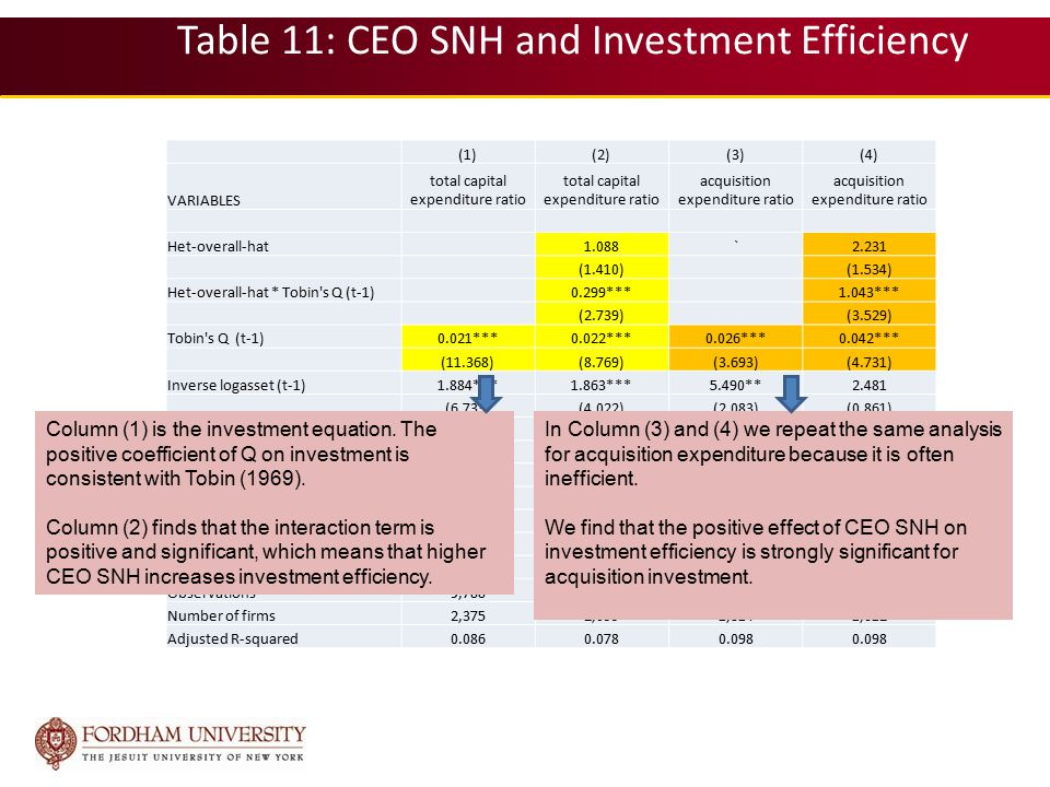 Table 11: CEO SNH and Investment Efficiency (1)(2)(3)(4) VARIABLES total capital expenditure ratio acquisition expenditure ratio Het-overall-hat1.088`2.231 (1.410)(1.534) Het-overall-hat * Tobin s Q (t-1)0.299***1.043*** (2.739)(3.529) Tobin s Q (t-1)0.021***0.022***0.026***0.042*** (11.368)(8.769)(3.693)(4.731) Inverse logasset (t-1)1.884***1.863***5.490**2.481 (6.733)(4.022)(2.083)(0.861) Leverage (t-1)-0.166***-0.188***-0.385***-0.438*** (-10.258)(-8.640)(-9.178)(-7.967) Cash flow (t-1)0.0170.0010.274***0.174* (0.873)(0.031)(3.529)(1.928) Constant0.137***0.131***0.064**0.089*** (15.976)(9.575)(2.243)(2.848) Firm fixed effectYes Observations9,7887,8206,3865,265 Number of firms2,3752,0991,8141,612 Adjusted R-squared0.0860.0780.098 Column (1) is the investment equation.