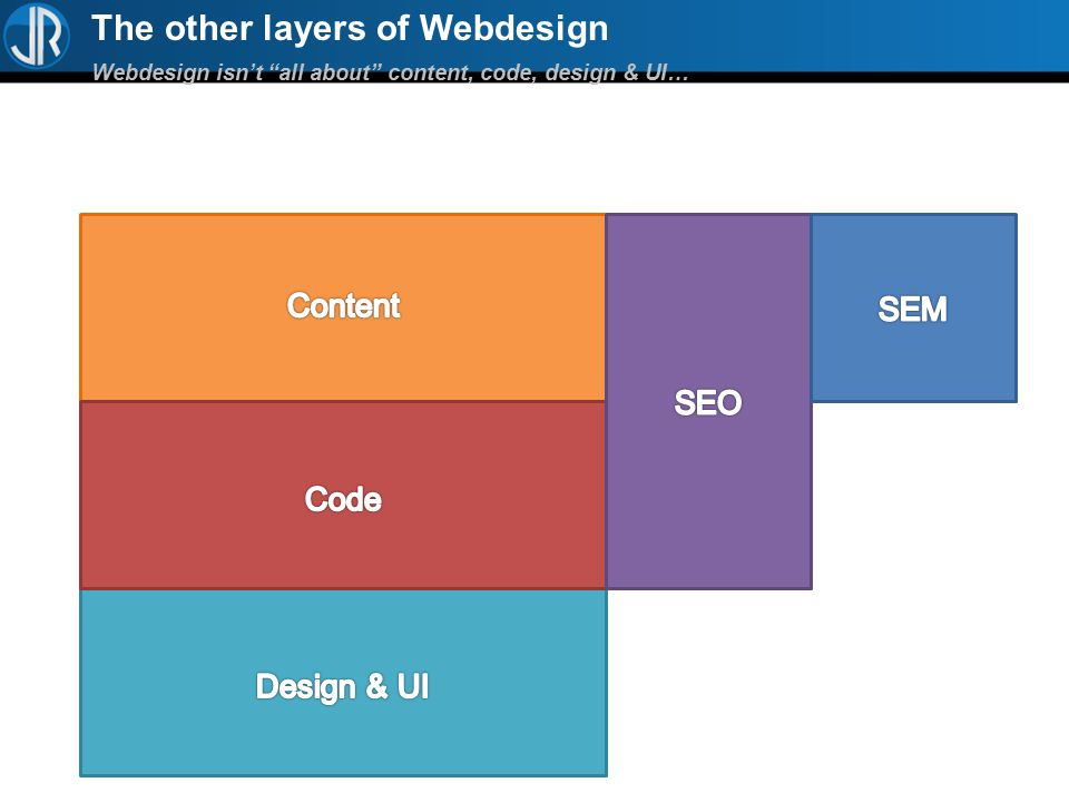 The other layers of Webdesign Webdesign isn't all about content, code, design & UI…