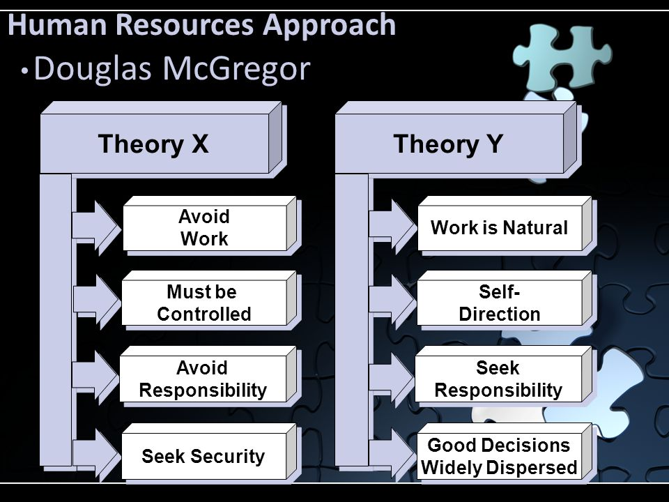Douglas McGregor Human Resources Approach Theory Y Theory X Work is Natural Self- Direction Self- Direction Seek Responsibility Seek Responsibility Go