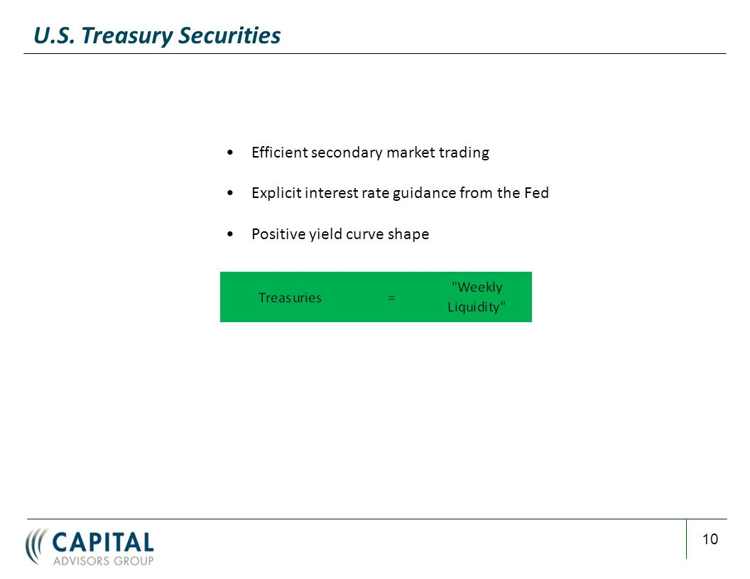 10 U.S. Treasury Securities Efficient secondary market trading Explicit interest rate guidance from the Fed Positive yield curve shape
