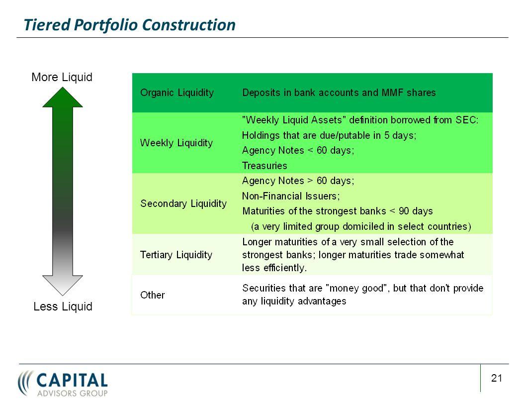 Tiered Portfolio Construction 21 More Liquid Less Liquid