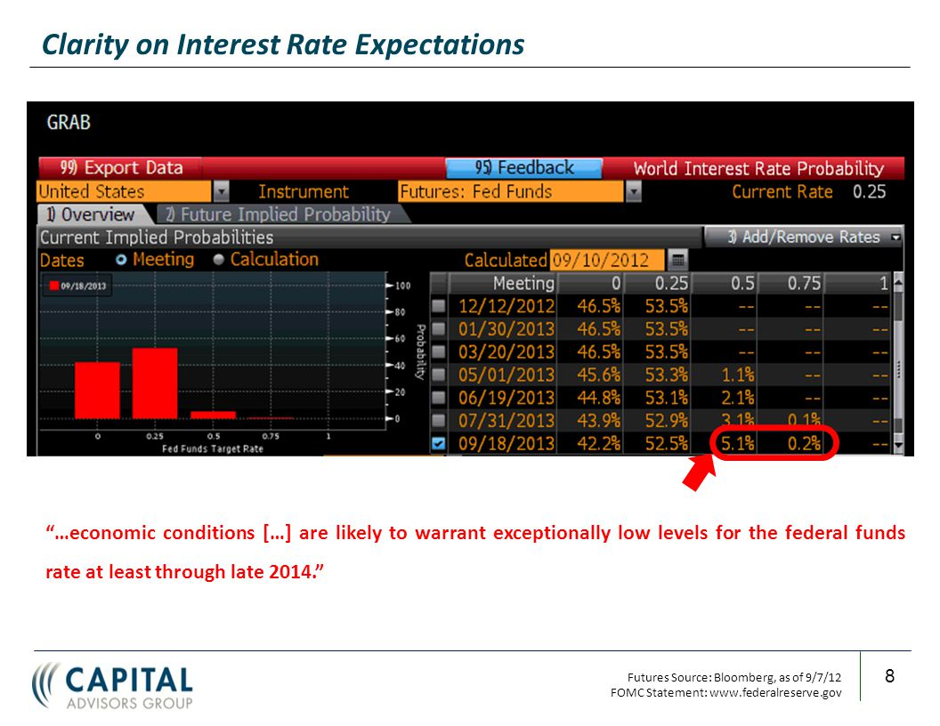 9 Treasury Yield Curve (as of 9/7/12) Steady rate expectations and a positive yield curve slope argue for maturity extensions
