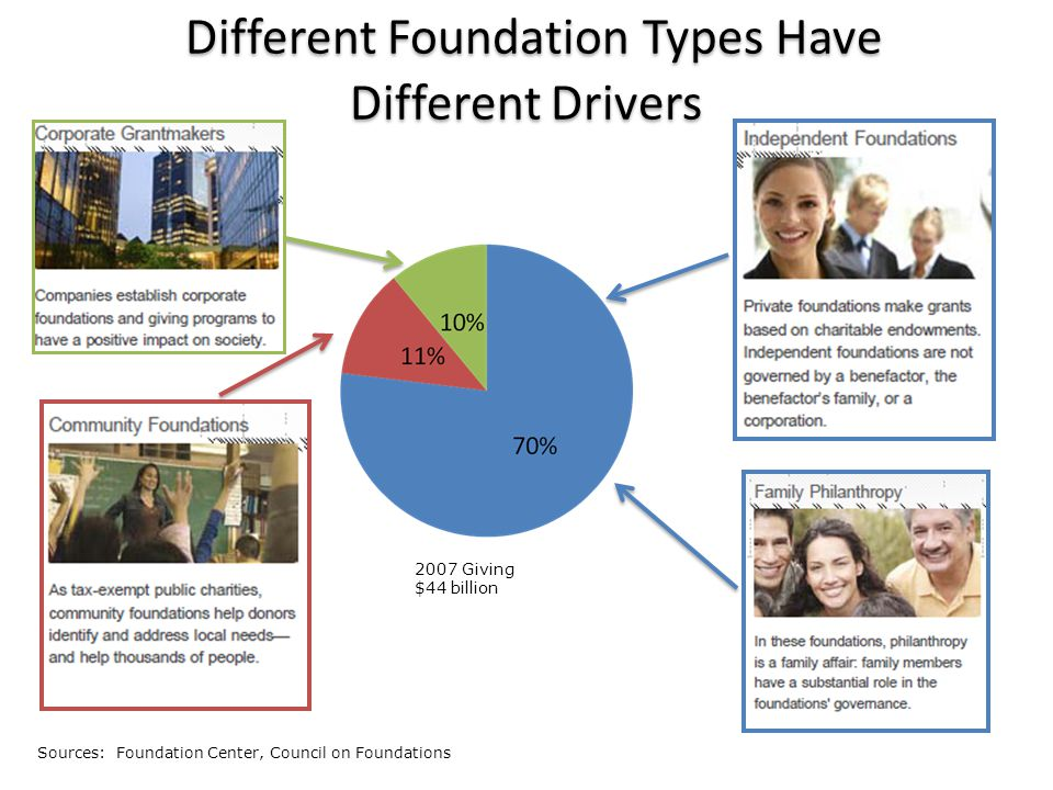 Different Foundation Types Have Different Drivers 2007 Giving $44 billion Sources: Foundation Center, Council on Foundations