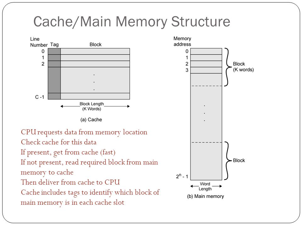 Cache/Main Memory Structure CPU requests data from memory location Check cache for this data If present, get from cache (fast) If not present, read re
