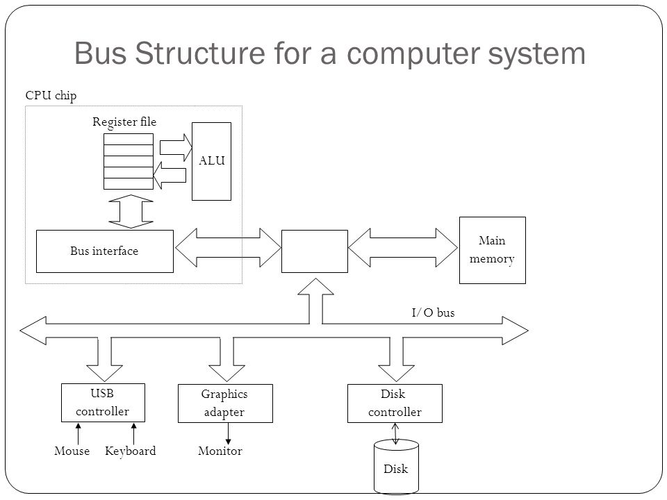 Bus Structure for a computer system Main memory ALU Register file CPU chip Disk controller Graphics adapter USB controller MouseKeyboardMonitor Disk I