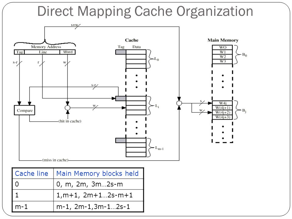 Direct Mapping Cache Organization Cache lineMain Memory blocks held 00, m, 2m, 3m…2s-m 11,m+1, 2m+1…2s-m+1 m-1m-1, 2m-1,3m-1…2s-1
