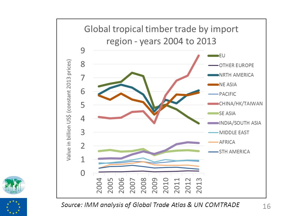 16 Source: IMM analysis of Global Trade Atlas & UN COMTRADE