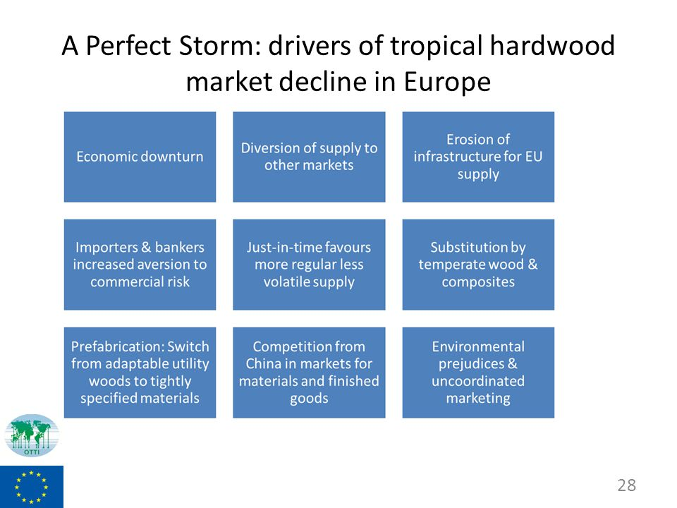 A Perfect Storm: drivers of tropical hardwood market decline in Europe 28
