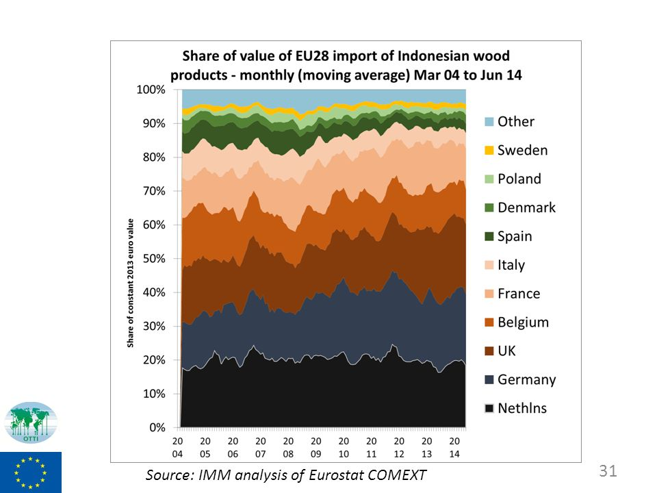31 Source: IMM analysis of Eurostat COMEXT