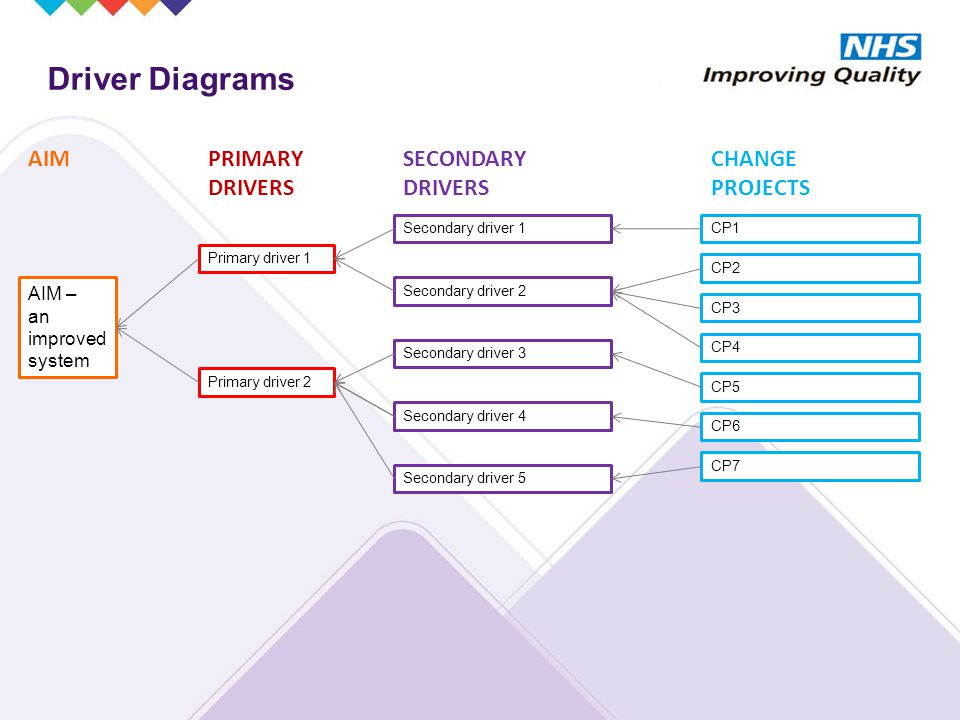 Driver Diagrams AIM – an improved system Primary driver 1 Primary driver 2 Secondary driver 1 Secondary driver 2 Secondary driver 3 Secondary driver 4