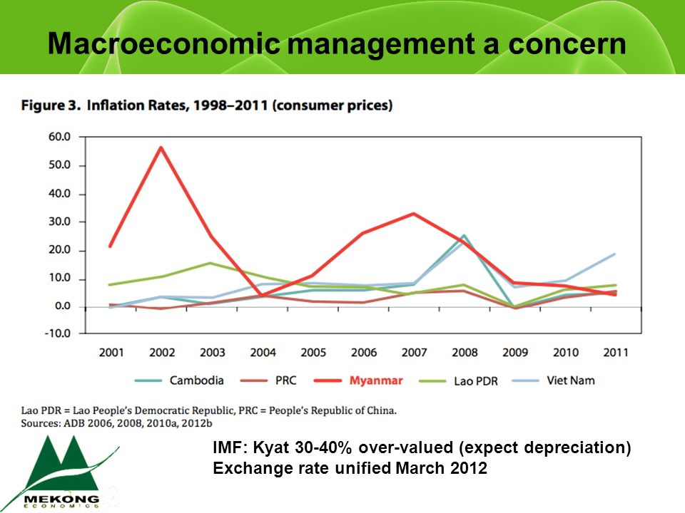 Macroeconomic management a concern IMF: Kyat 30-40% over-valued (expect depreciation) Exchange rate unified March 2012