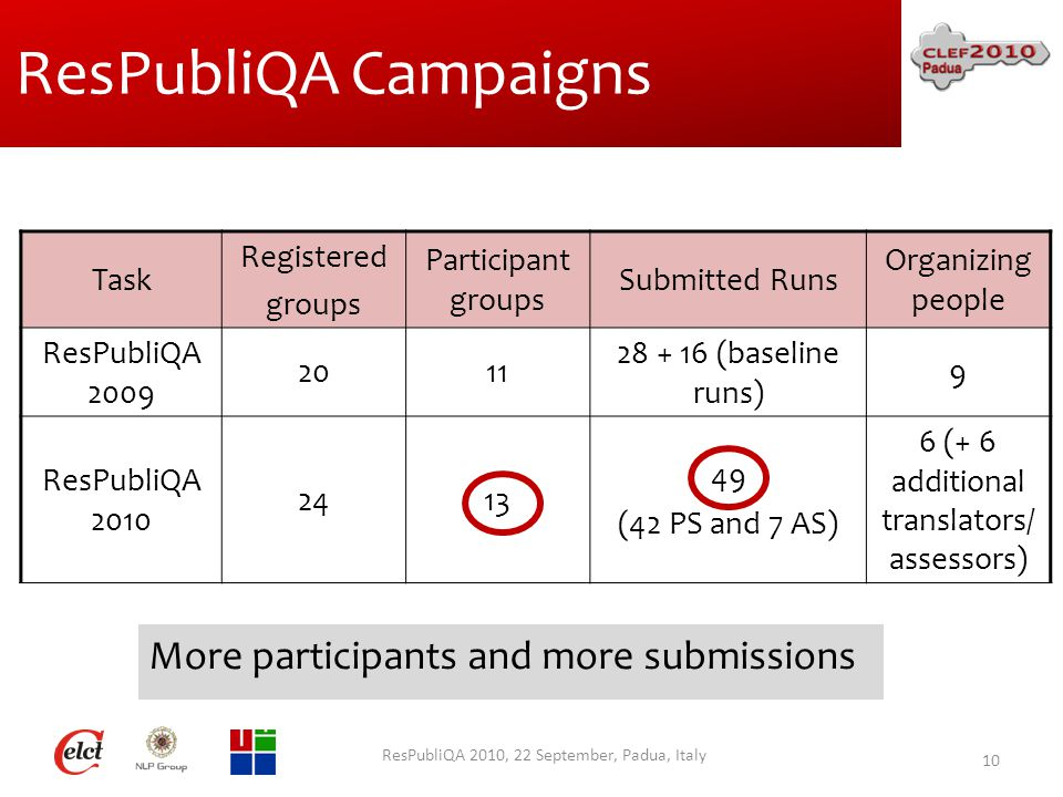 ResPubliQA Campaigns ResPubliQA 2010, 22 September, Padua, Italy 10 Task Registered groups Participant groups Submitted Runs Organizing people ResPubliQA 2009 2011 28 + 16 (baseline runs) 9 ResPubliQA 2010 2413 49 (42 PS and 7 AS) 6 (+ 6 additional translators/ assessors) More participants and more submissions