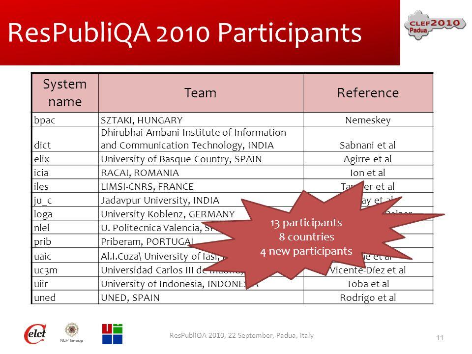 ResPubliQA 2010 Participants ResPubliQA 2010, 22 September, Padua, Italy 11 System name TeamReference bpacSZTAKI, HUNGARYNemeskey dict Dhirubhai Ambani Institute of Information and Communication Technology, INDIASabnani et al elixUniversity of Basque Country, SPAINAgirre et al iciaRACAI, ROMANIAIon et al ilesLIMSI-CNRS, FRANCETannier et al ju_cJadavpur University, INDIAPakray et al logaUniversity Koblenz, GERMANYGlöckner and Pelzer nlelU.