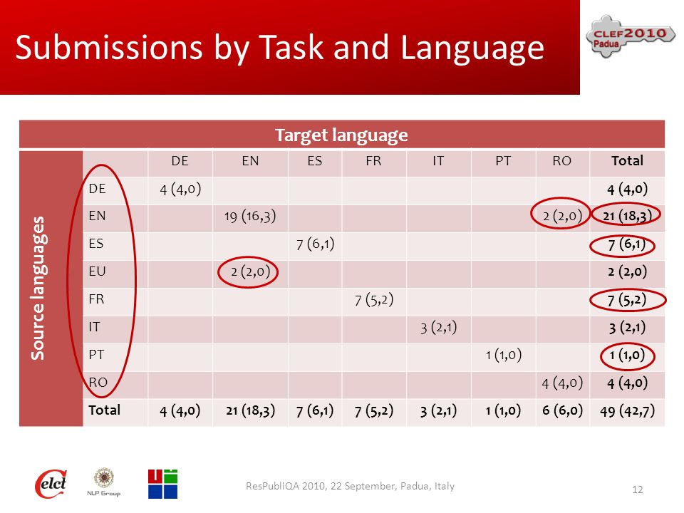 Submissions by Task and Language Target language Source languages DEENESFRITPTROTotal DE4 (4,0) EN19 (16,3)2 (2,0)21 (18,3) ES7 (6,1) EU2 (2,0) FR7 (5,2) IT3 (2,1) PT1 (1,0) RO4 (4,0) Total4 (4,0)21 (18,3)7 (6,1)7 (5,2)3 (2,1)1 (1,0)6 (6,0)49 (42,7) ResPubliQA 2010, 22 September, Padua, Italy 12