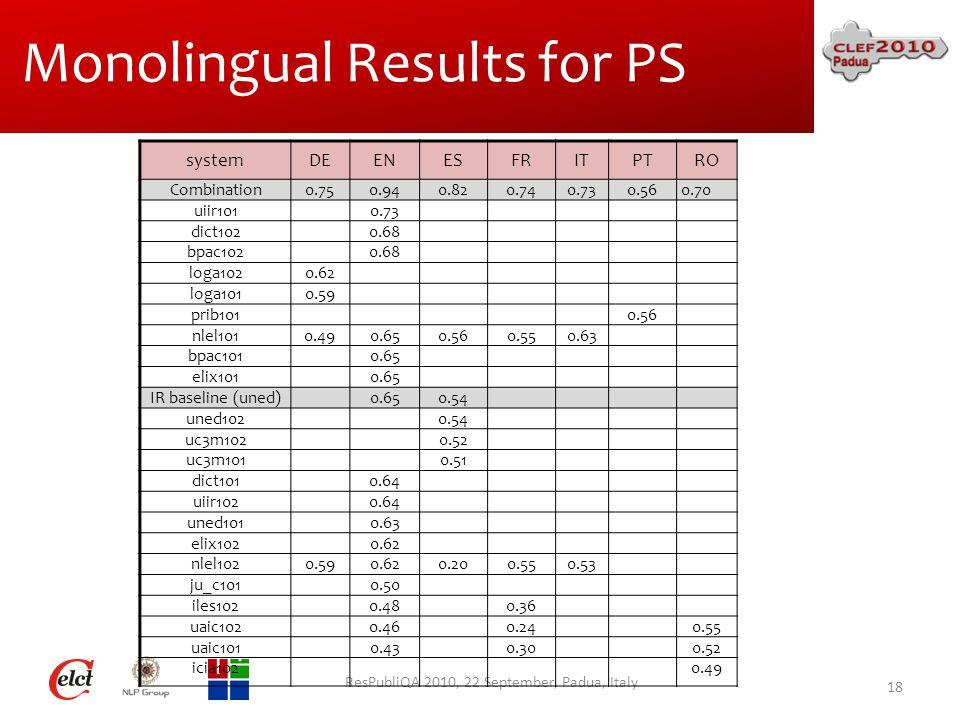 Monolingual Results for PS ResPubliQA 2010, 22 September, Padua, Italy 18 systemDEENESFRITPTRO Combination0.750.940.820.740.730.560.70 uiir1010.73 dict1020.68 bpac1020.68 loga1020.62 loga1010.59 prib1010.56 nlel1010.490.650.560.550.63 bpac1010.65 elix1010.65 IR baseline (uned)0.650.54 uned1020.54 uc3m1020.52 uc3m1010.51 dict1010.64 uiir1020.64 uned1010.63 elix1020.62 nlel1020.590.620.200.550.53 ju_c1010.50 iles1020.480.36 uaic1020.460.240.55 uaic1010.430.300.52 icia1020.49