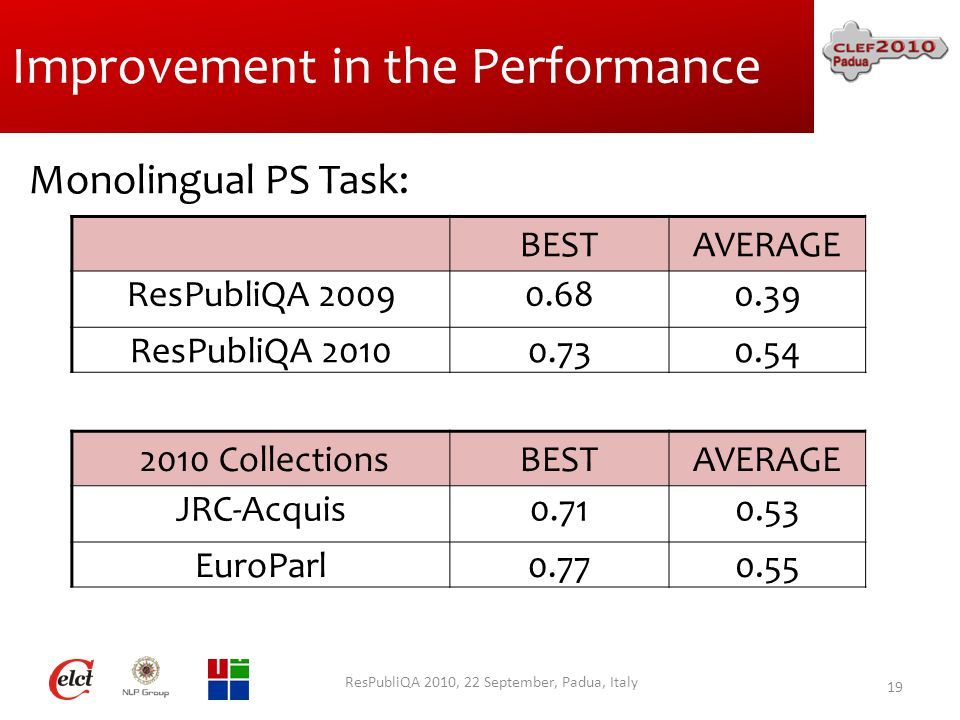 Improvement in the Performance ResPubliQA 2010, 22 September, Padua, Italy 19 BESTAVERAGE ResPubliQA 20090.680.39 ResPubliQA 20100.730.54 Monolingual PS Task: 2010 CollectionsBESTAVERAGE JRC-Acquis0.710.53 EuroParl0.770.55
