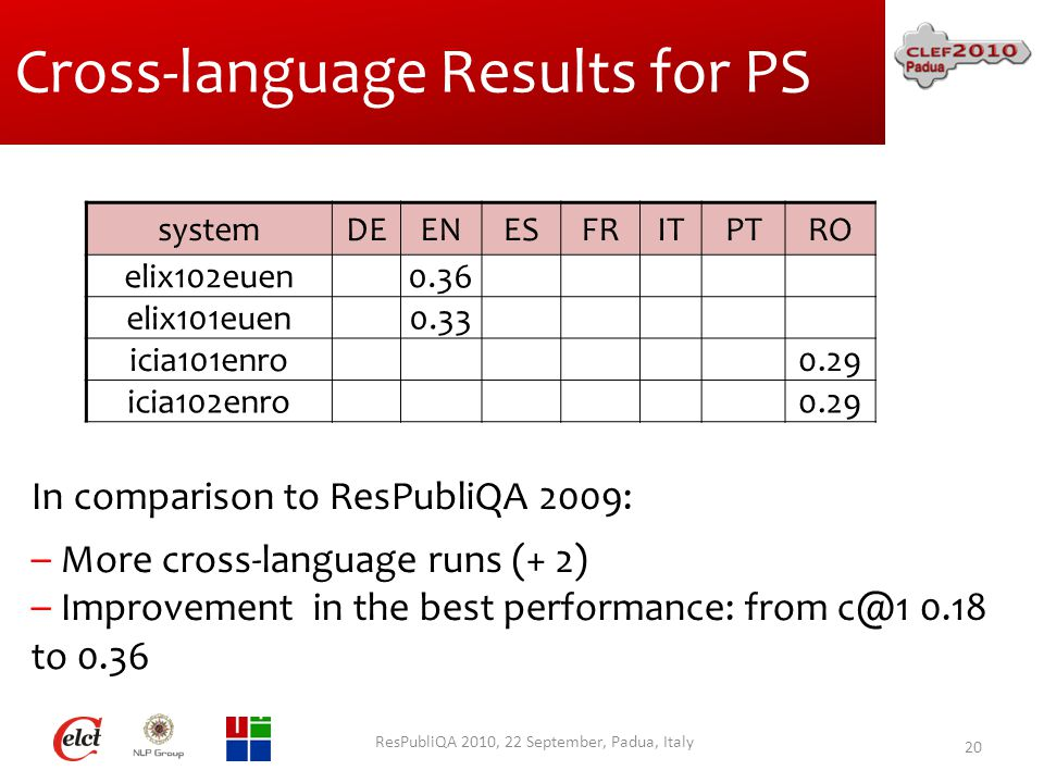 Cross-language Results for PS ResPubliQA 2010, 22 September, Padua, Italy 20 systemDEENESFRITPTRO elix102euen0.36 elix101euen0.33 icia101enro0.29 icia102enro0.29 In comparison to ResPubliQA 2009: – More cross-language runs (+ 2) – Improvement in the best performance: from c@1 0.18 to 0.36