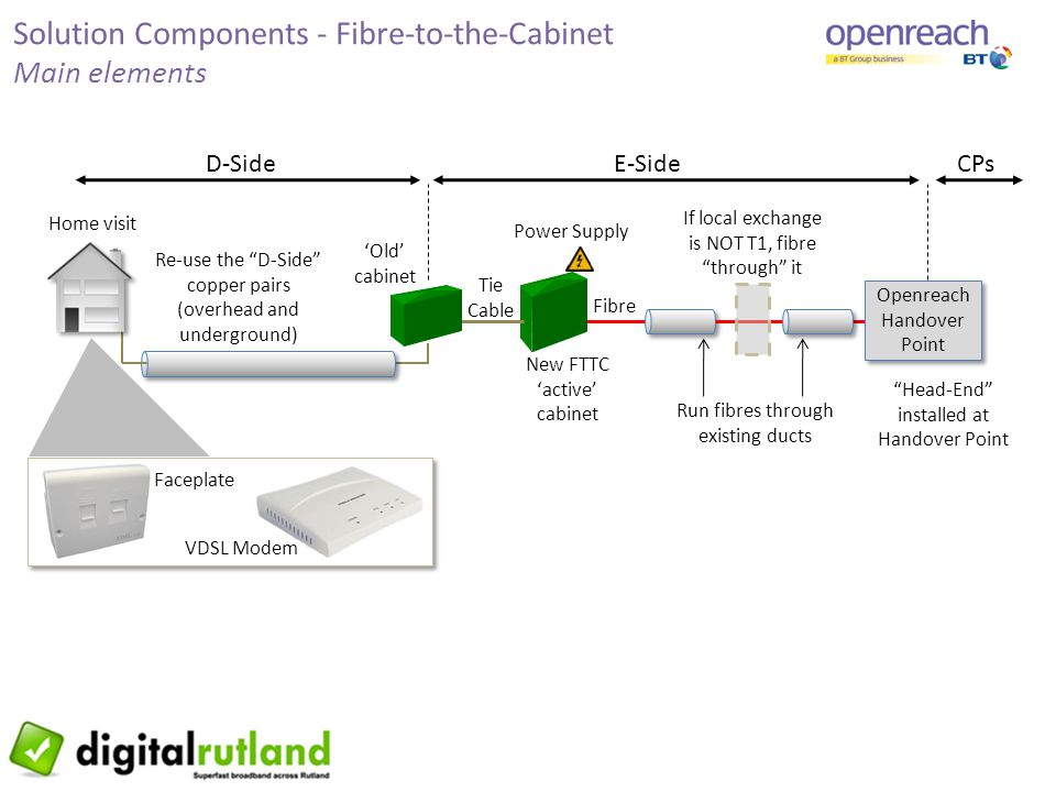 "Solution Components - Fibre-to-the-Cabinet Main elements Fibre Re-use the ""D-Side"" copper pairs (overhead and underground) New FTTC 'active' cabinet D"