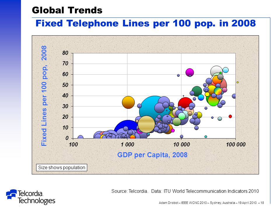 Adam Drobot – IEEE WCNC 2010 – Sydney, Australia – 19 April 2010 – 18 Global Trends Fixed Telephone Lines per 100 pop. in 2008 Size shows population S