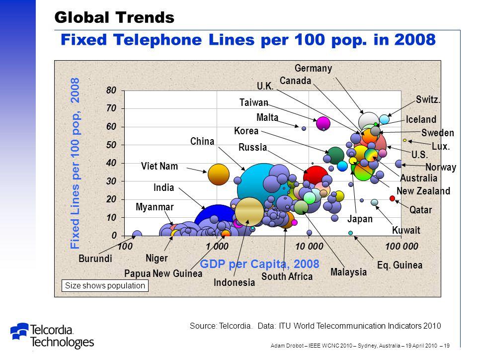 Adam Drobot – IEEE WCNC 2010 – Sydney, Australia – 19 April 2010 – 19 Global Trends Fixed Telephone Lines per 100 pop.