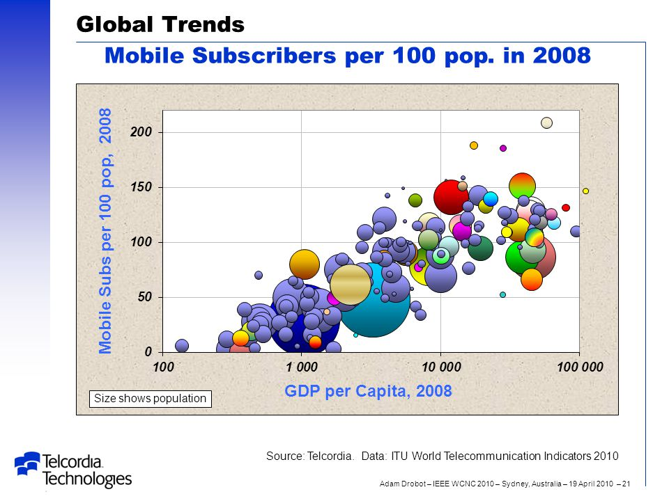 Adam Drobot – IEEE WCNC 2010 – Sydney, Australia – 19 April 2010 – 21 Global Trends Mobile Subscribers per 100 pop. in 2008 Size shows population Sour